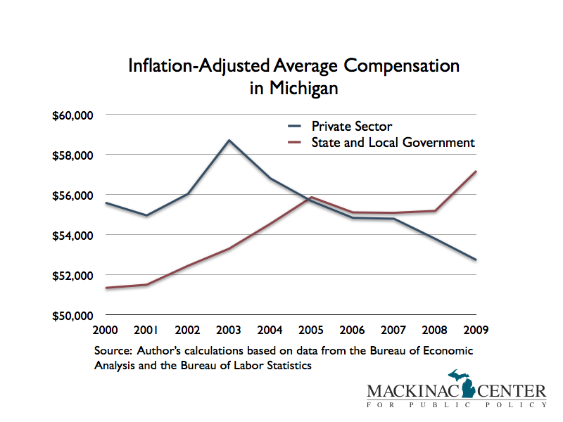 Government and Private Sector Compensation in Michigan, 2000-2009
