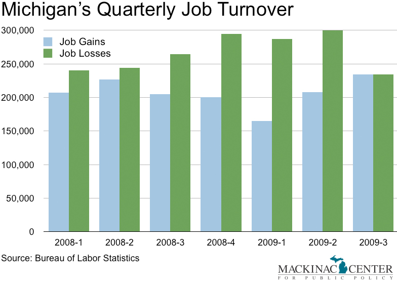 Michigan unemployment rate down to 13 6 percent mackinac center - Michigan unemployment office ...