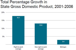 Total Percentage Growth in  State Gross Domestic Product, 2001-2006