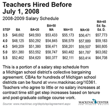 Teachers Hired Before  July 1, 2008 - 2008-2009 Salary Schedule