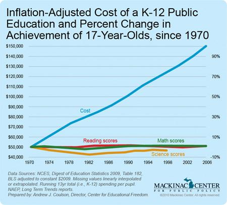 tax cuts vs. school spending – mackinac center