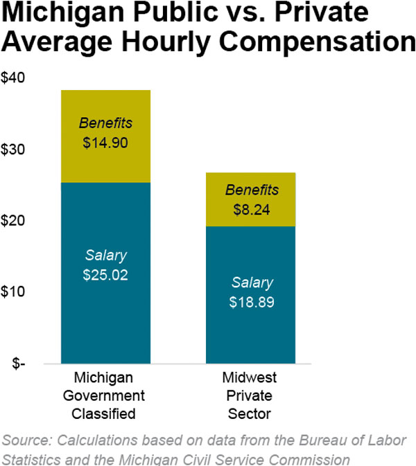 Michigan Public vs. Private Average Hourly Compensation