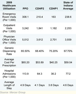Healthcare Unionization Chart