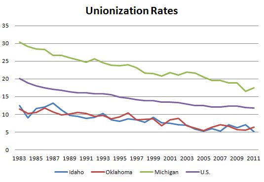 Unionization Rates for MI, OK and AK