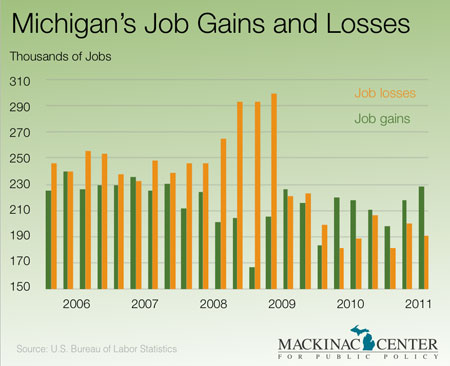 Michigan's Job Gains and Losses