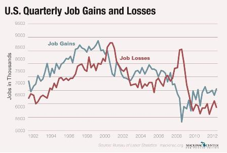 "Images from ""Why The Great Recession Was Different"""