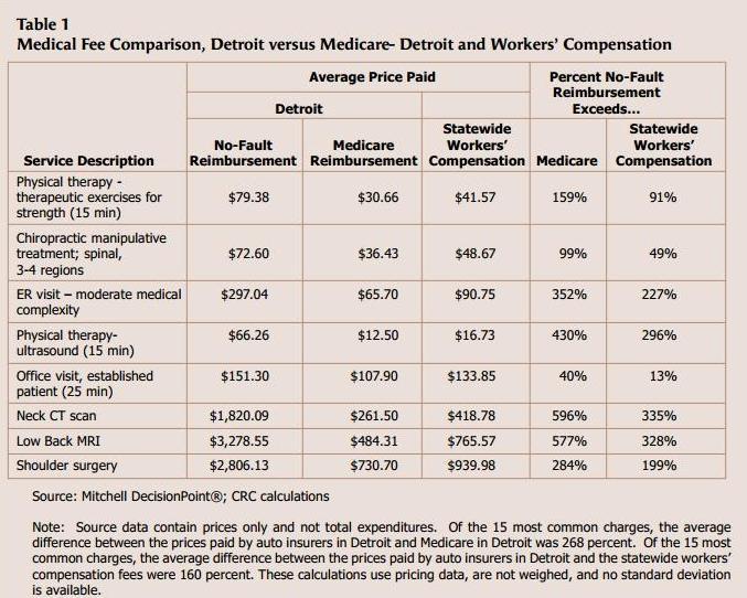 No Fault Insurance States >> Michigan Auto Insurance Reform a Must – Michigan Capitol Confidential