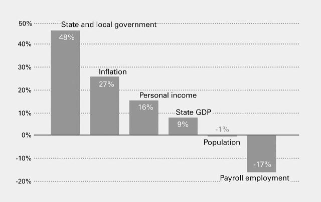 "Images from ""State Workers Earn $5.8 Billion More in Benefits Than Private Sector Employees"""