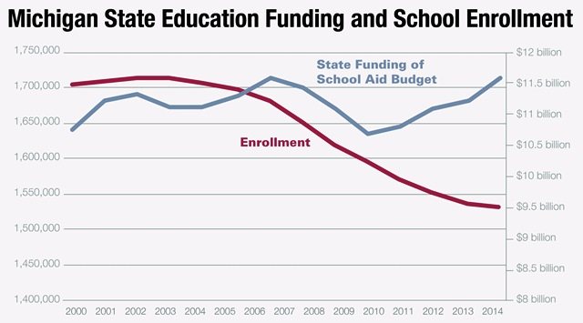 "Images from ""Narrative Changing On Michigan K-12 Education Spending"""