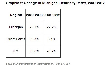 "Images from ""Energy Expert: Michigan Should Eliminate Its Utility Monopoly For Lower Prices"""