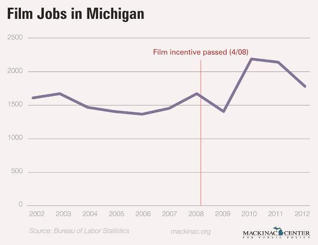 "Images from ""Michigan's Film Incentive Program Has Been A Bust"""