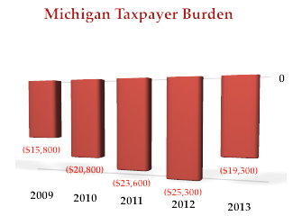 "Images from ""Michigan Debt Per Taxpayer: $19,300"""