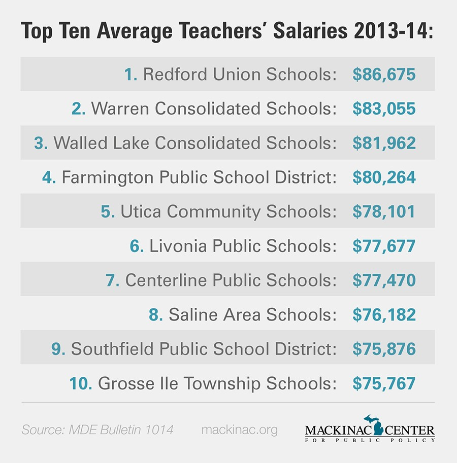 here are the highest paying school districts in michigan michigan here are the highest paying school districts in michigan michigan capitol confidential