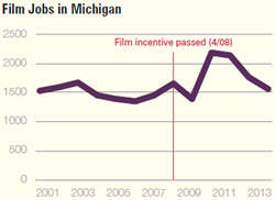 Film Jobs in Michigan