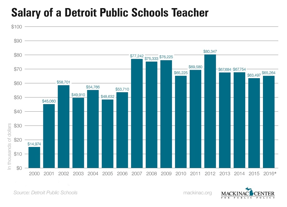up and down  the story of teacher salaries in detroit