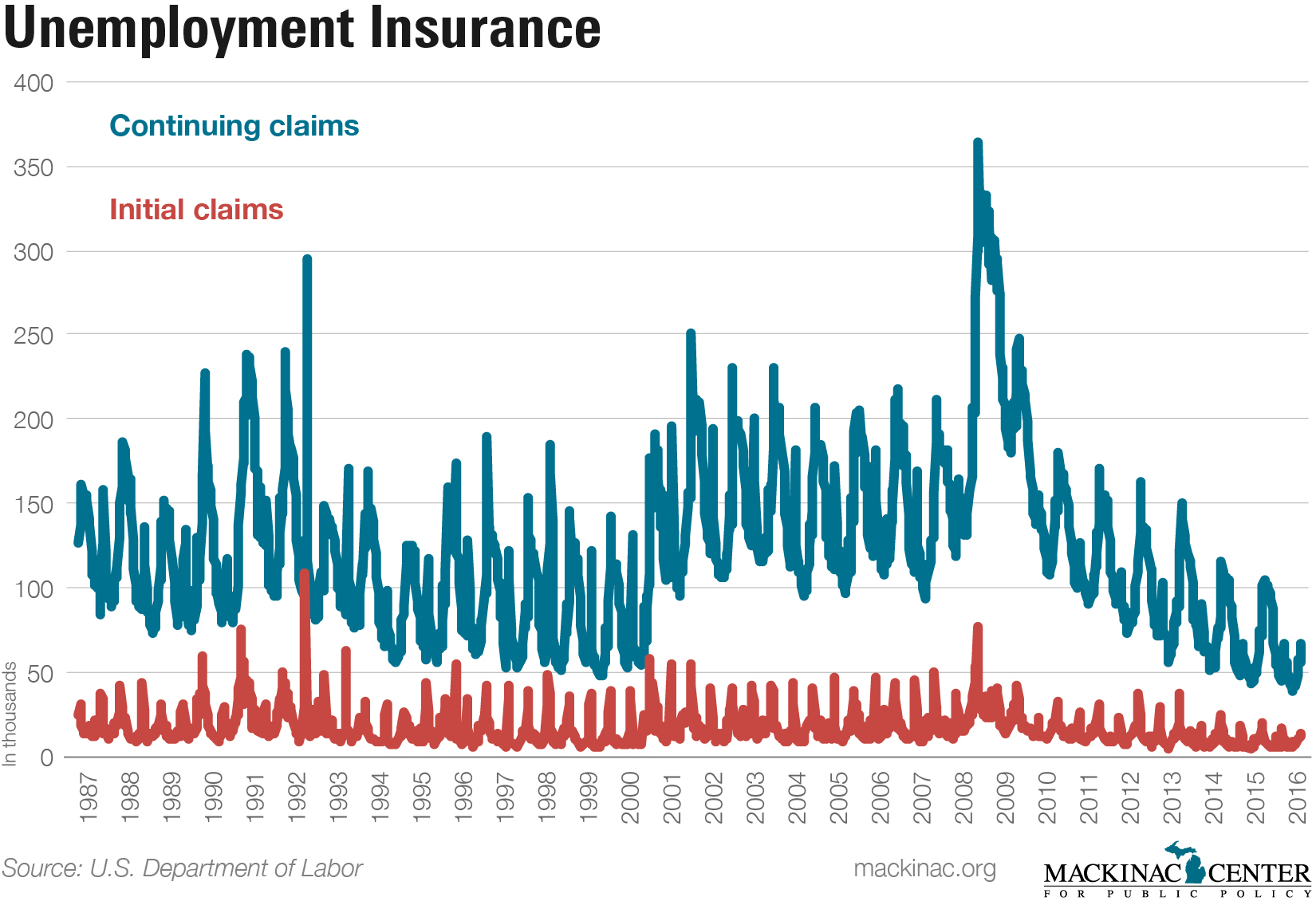 Unemployment Insurance - click to enlarge