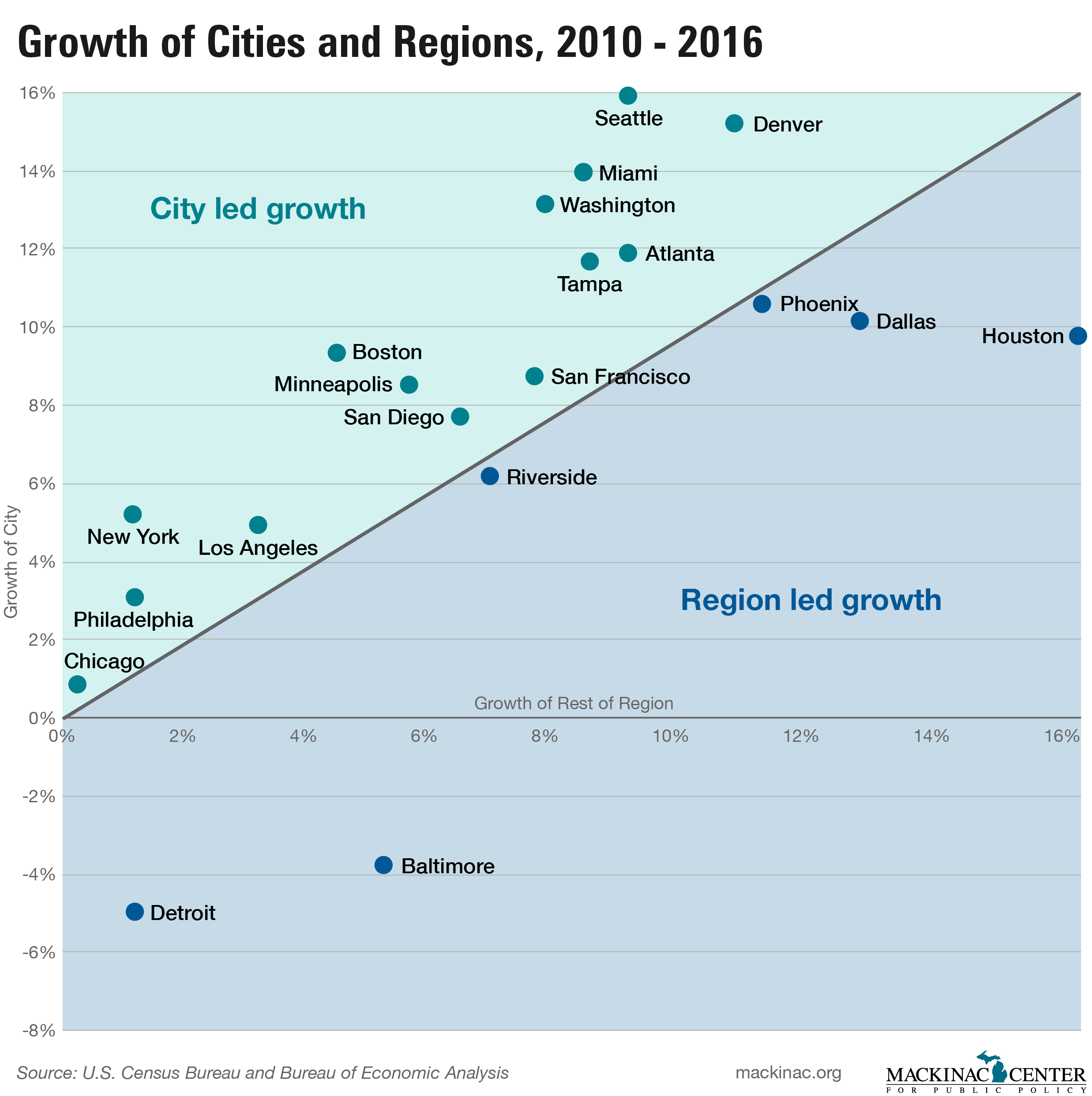 Growth of Cities and Regions