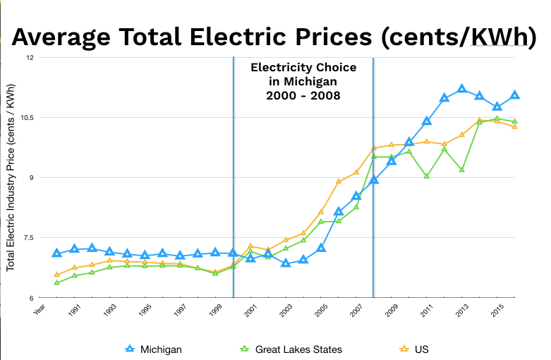 Dte Energy Natural Gas Rates